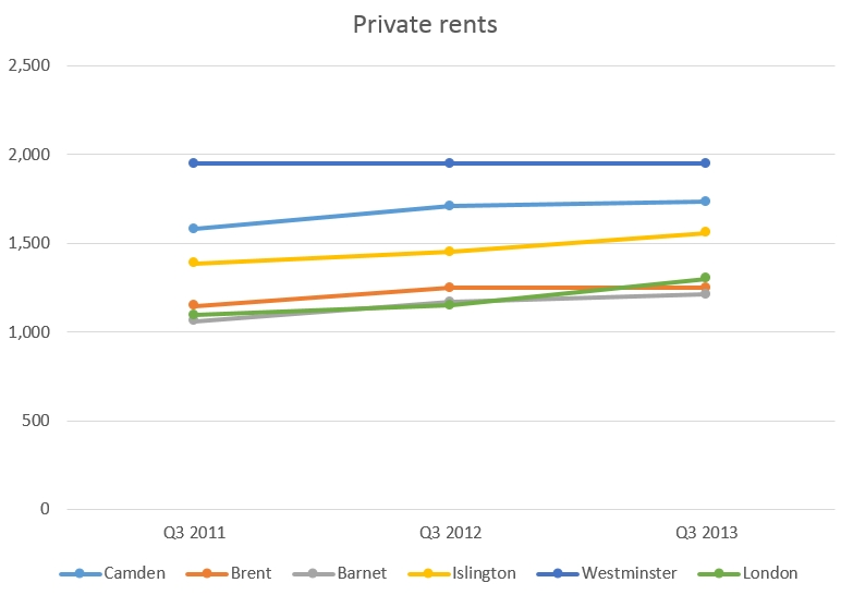 private rents