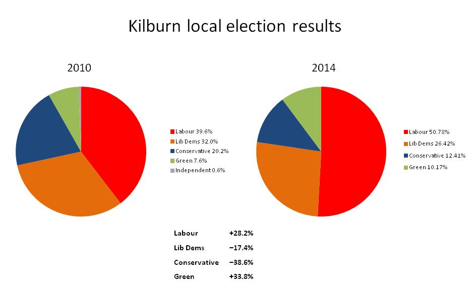 Kilburn share