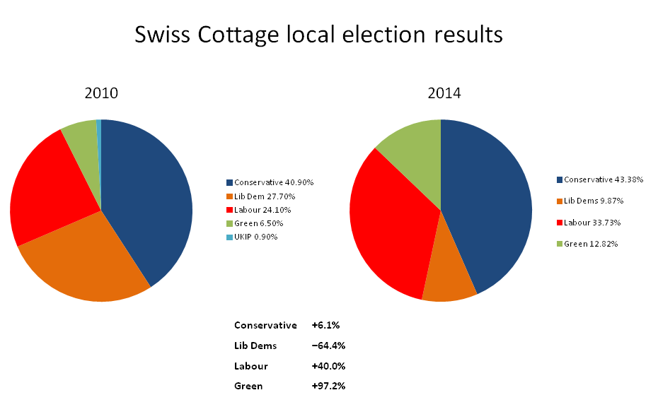 Swiss Cottage share