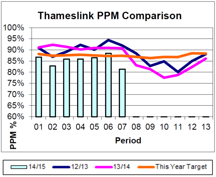 Thameslink Performance