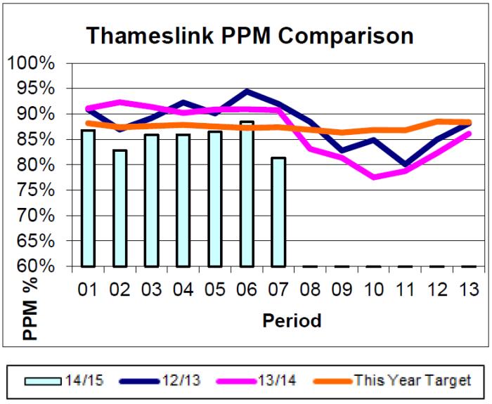 Thameslink Performance