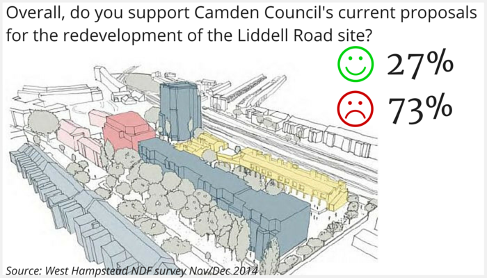 Overall do you support Camden's Liddell Road proposal Yes 27% No 73%