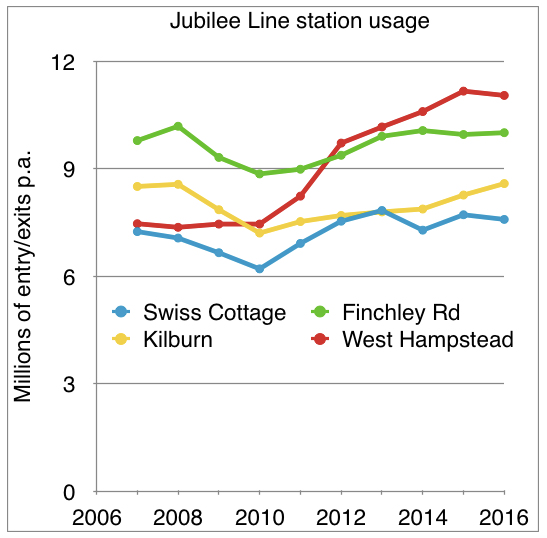 West Hampstead passenger numbers surge from 2010 onwards