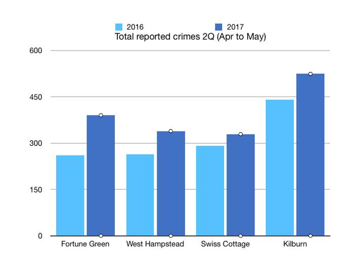 Crime 2016 vs 2017