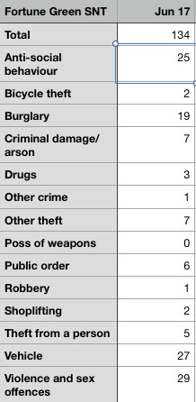 Fortune Green ward; breakdown of crimes
